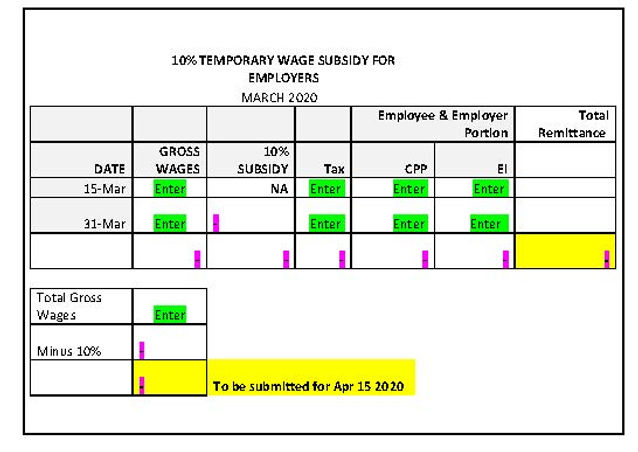 10% Wage Subsidy Program for Employers s