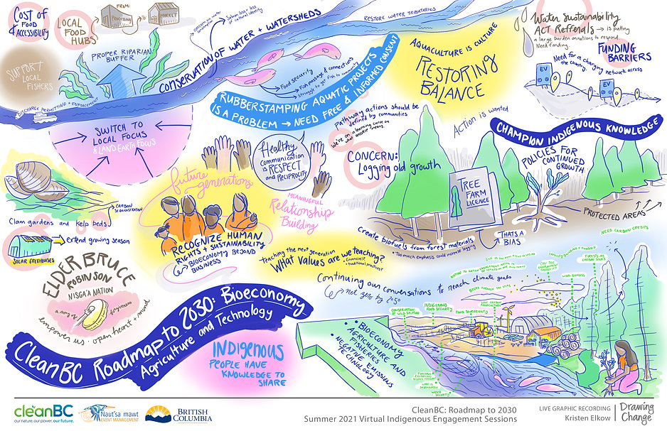 CleanBC Roadmap to 2030 - Session 2.jpg