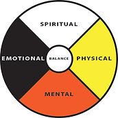 Indigenous Medicine Wheel - Wholistic Healing