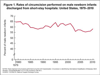 The circumcision rate