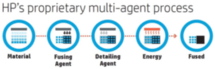 HP Multi-Agent 3D Printing Process