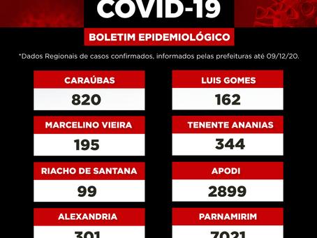Boletim Epidemiológico Regional - RN 09/12/20