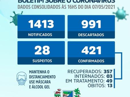 Portalegre/RN: 49 casos de Covid-19 ativos no município