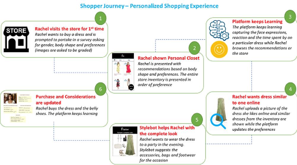 QuantaLeap in Retail