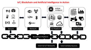 IOT, Blockchain and AI