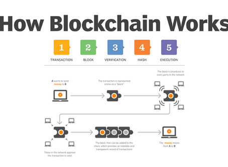 What Is Blockchain And How It Works?