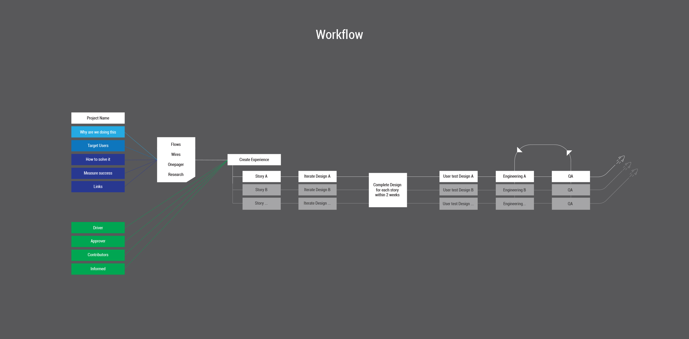 High level workflow