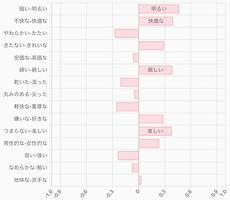 KANSEI-ImpressionEvaluator 評価例