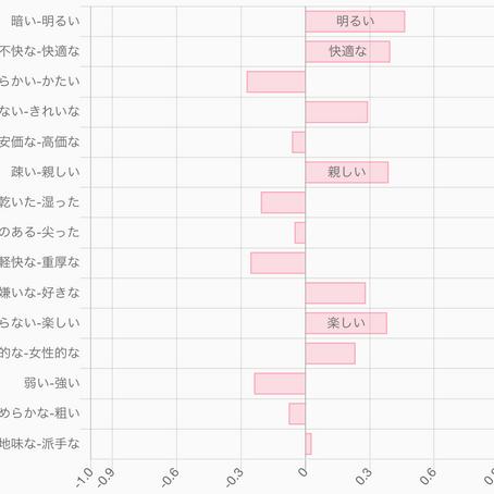 AIによるネーミング感性評価サービス 「KANSEI - Impression Evaluator」を開始