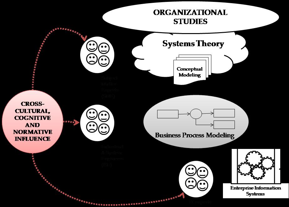 Cross-cultural cognitive model