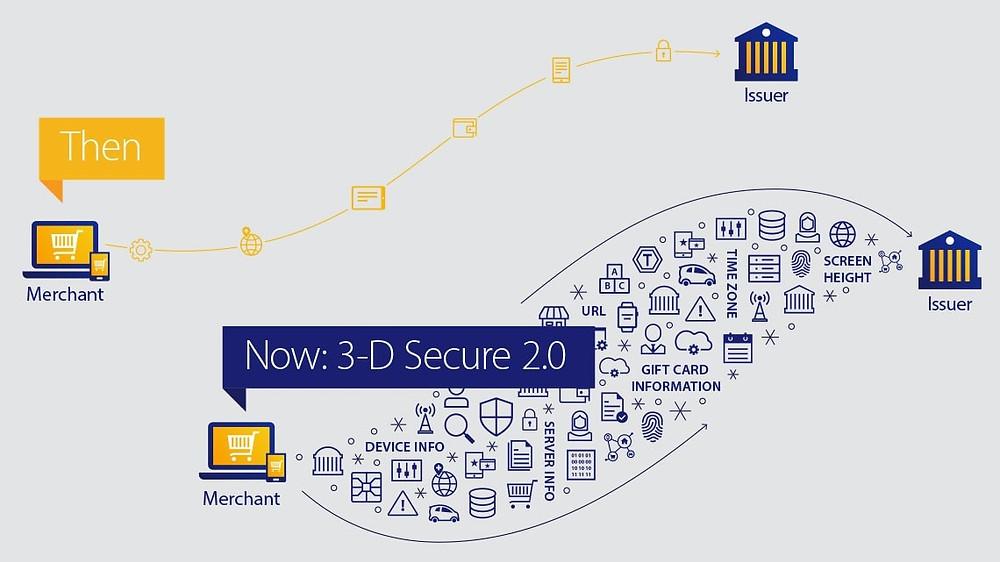 3D Secure v2.0