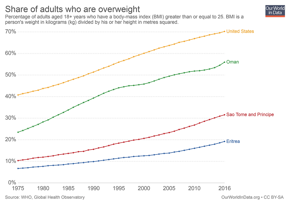 Map showing global adult obesity