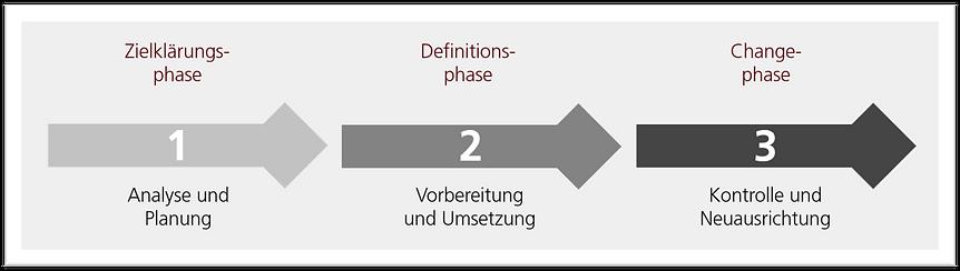 Kommunikation drei Phasen.png
