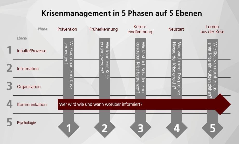 Krisenmanagement in 5 Phasen