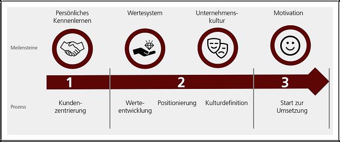 Prozess Unternehmenskultur mit Rand.png