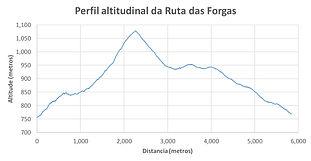 Perfil Ruta das Forgas.jpg