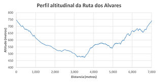 Perfil Ruta dos Alvares.jpg
