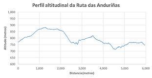 Perfil Ruta das Anduriñas.jpg