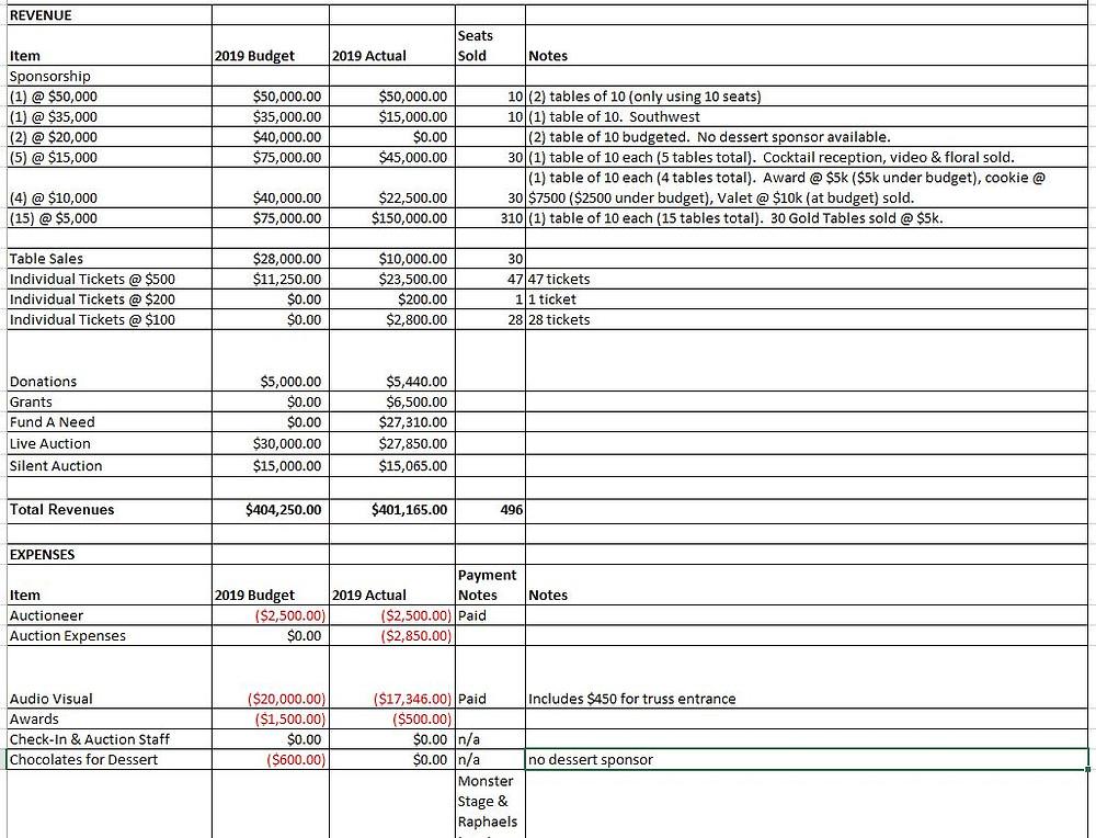 Gala Budget Example
