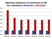 Сравним статистику утопления в Беларуси и Австралии