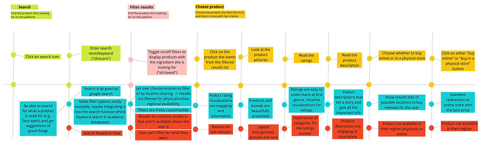lo-fi rapid prototyping - Journey map - user research