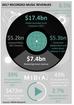 Los artistas independientes representan el 30,3% de los ingresos por música grabada en 2017