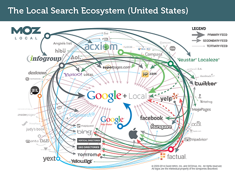 local-search-ecosystem.png