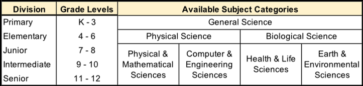PRSF subject categories table.png