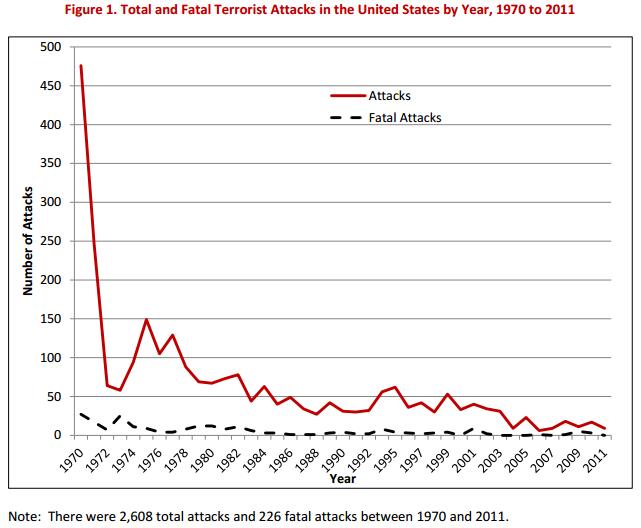 terrorist-attacks-since-1970(1).png