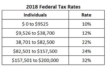 2018 Federal Tax Brackets.png