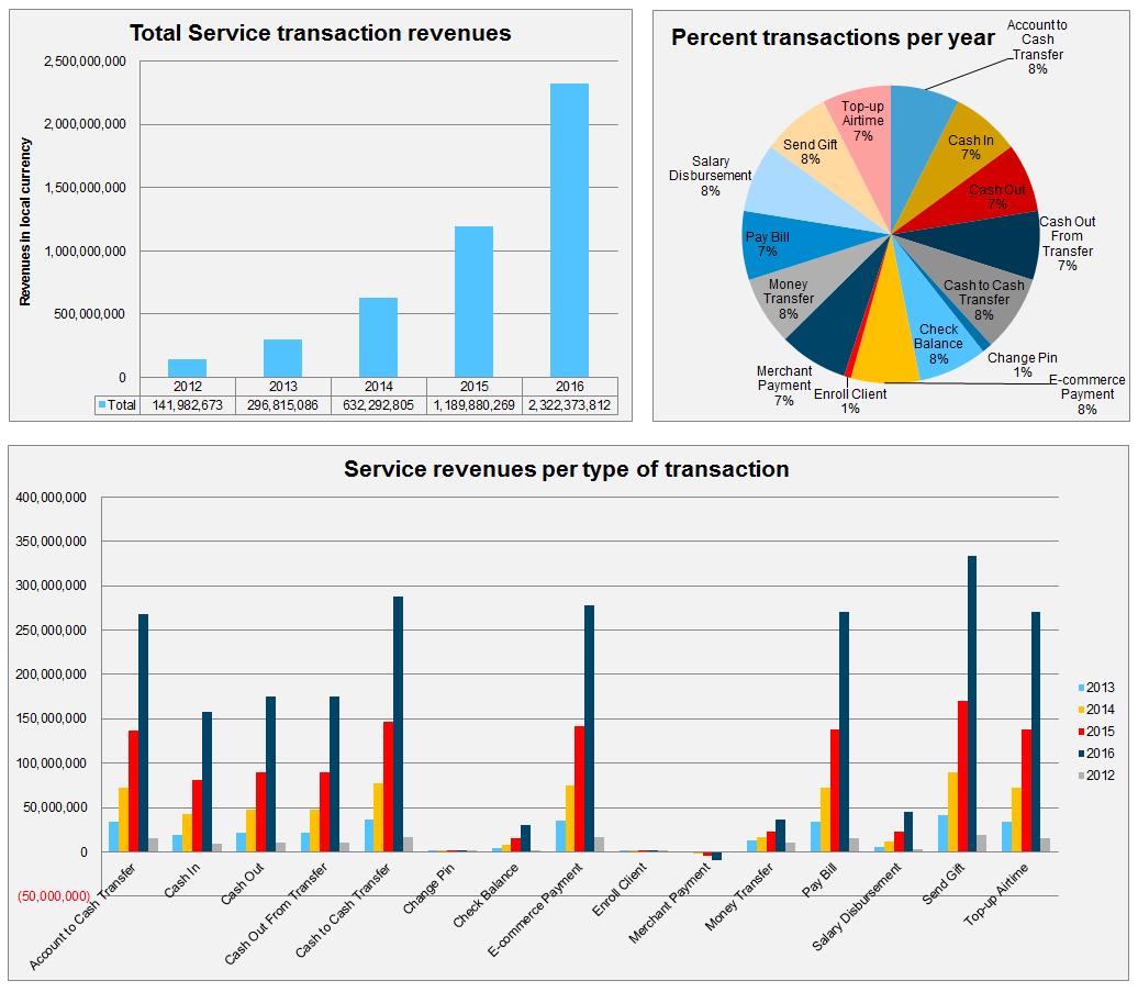 Transaction Revenue Simulator