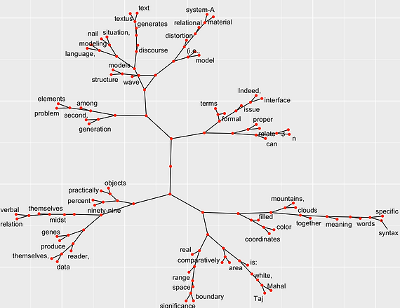Cluster Dendrogram of Speculative Fiction