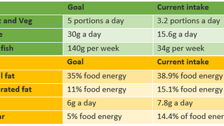 The tipping point - Time to tackle Scotland's poor diet and health