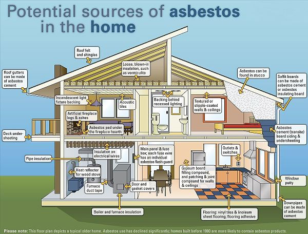 Sources of Asbestos in your house