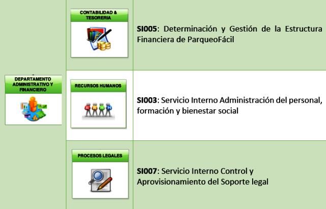 Estructura Organizacional Parqueofacil