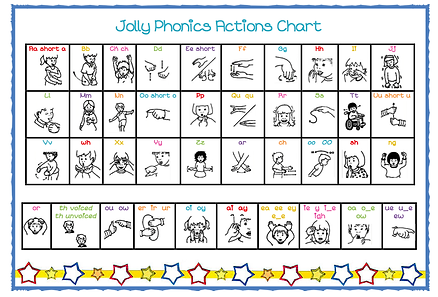 Jolly Phonics actions chart.png