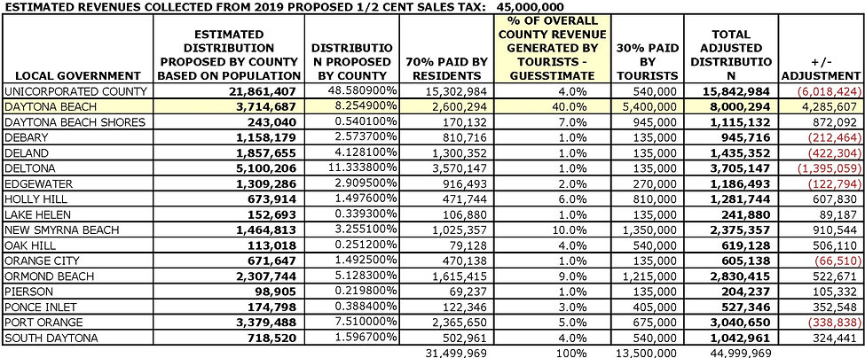 Chart of tax revenue by tourist count.jp