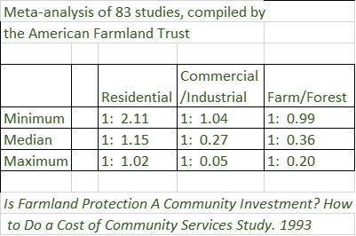 COCS Table comparing returns of residential, commercial and agricultural land use