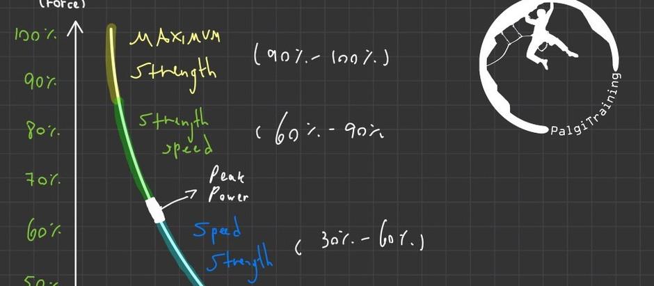 ידע מדע וטיפוס 1: עקומת כוח-מהירות