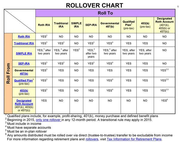 IRS-rollover-chart.jpg