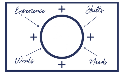 Career sweet spot graphic  (2)-white.png