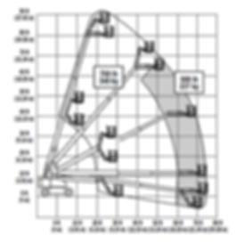 860SJ-Range-Chart.png