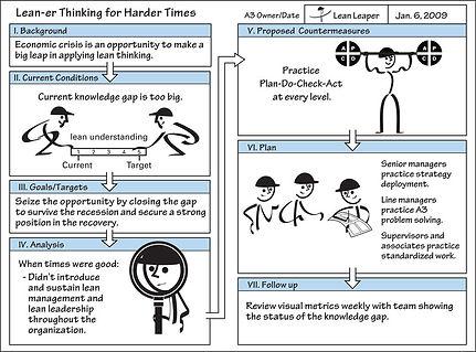 a3-problem-solving-lean-manufacturing-le