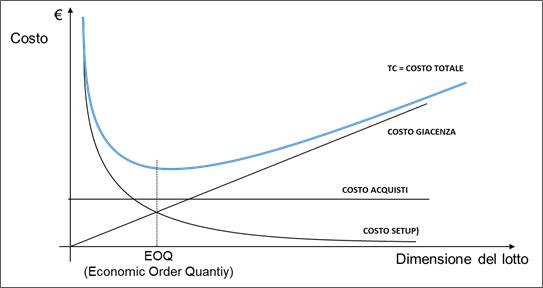 Costo unitario totale in funzione del lotto di produzione