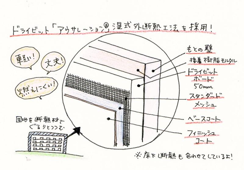 竹山団地16-2ブロックで行われた外断熱工法の断熱の仕組みの拡大図