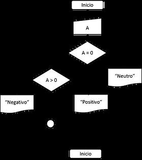 Programacin estructurada ejercicios es negativo a ccuart Images