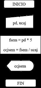 Programacin estructurada ejercicios diagrama de flujo ccuart Images