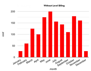 without-level-billing-graph.png