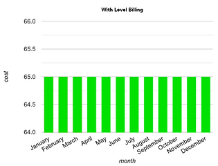 with-level-billing-graph.png