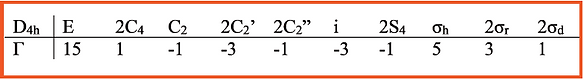 MCO6 and Group Theory Table .PNG